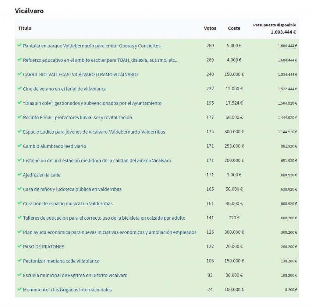 presupuestos participativos _resultados finales