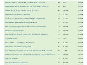 presupuestos participativos_resultados finales